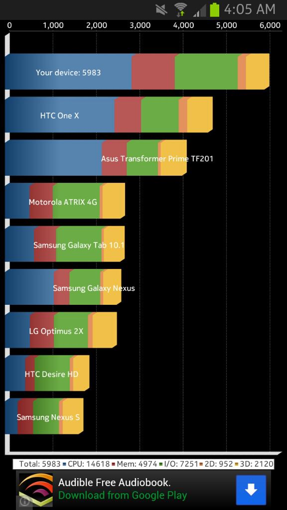 Galaxy Note 2 Quadrant Score
