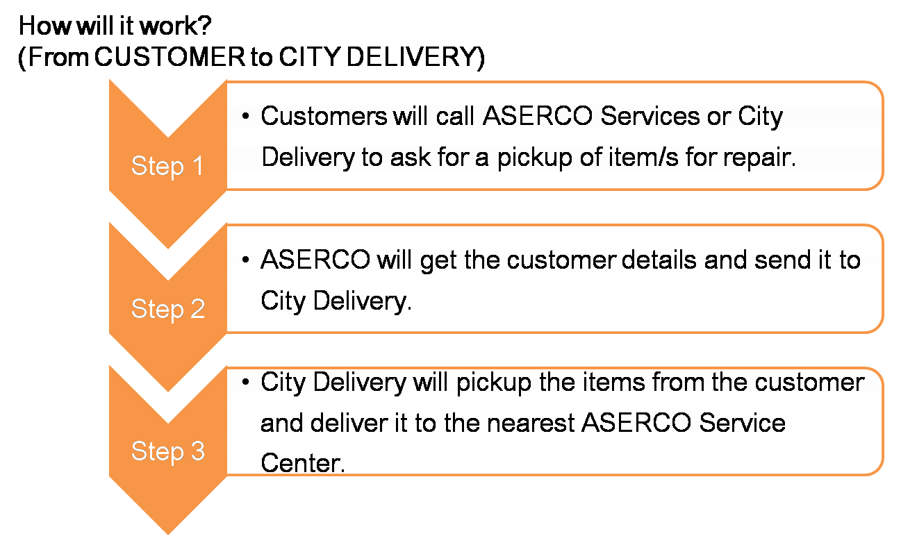 Pick Up and Delivery, City Delivery, Aserco, Hassle Free Repair, Gadget Repair, Celphone Repair, Smartphone, Mobile Phone
