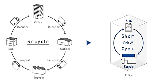 OB Recycling Process