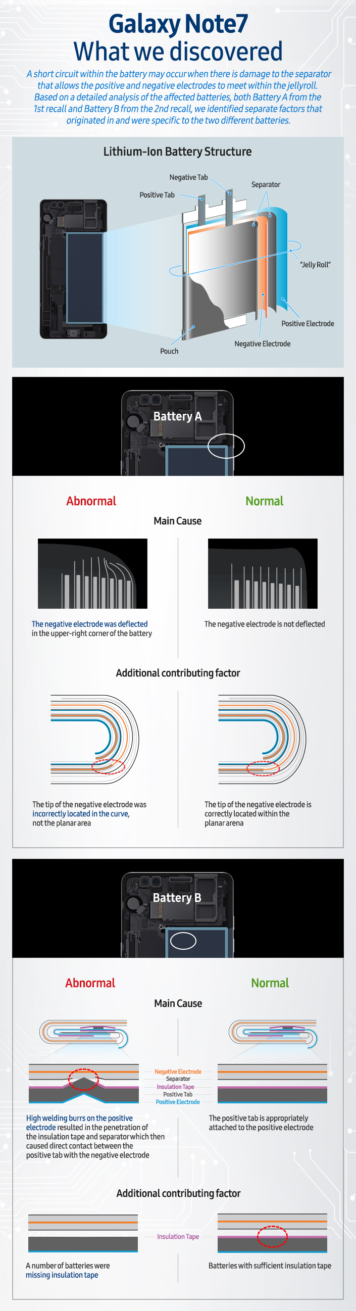 Galaxy Note7 What We Discovered Infographic Main 1