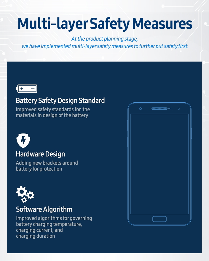 Safety Measures multi layer Main 2