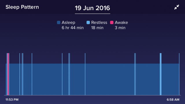 Fitbit Alta Sleep Pattern 2016