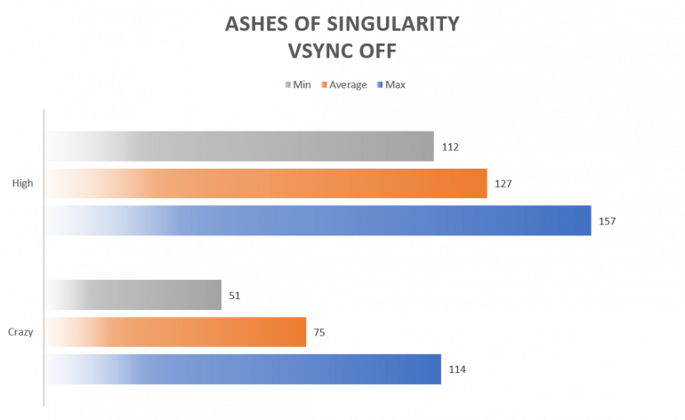 Ashes of Singularity Zephyrus VSYNC OFF 770x473 - ASUS Republic of Gamers Zephyrus Review
