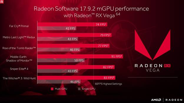 AMD Enables Multi-GPU Configuration for RX Vega Graphics Cards