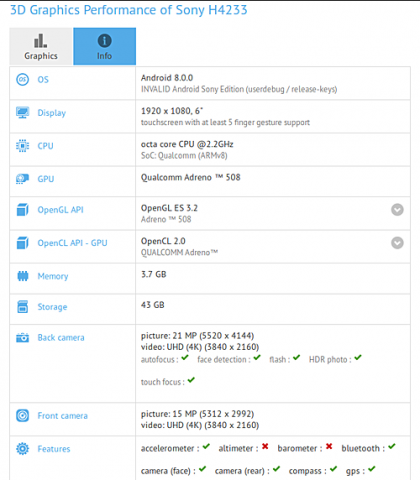 Sony H4233 Spotted on GFXBench: 6-inch Display and a Snapdragon 630?