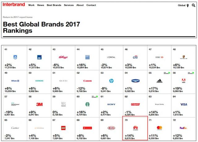 huawei interbrand 01 640x459 - Interbrand: Huawei Climbs to Rank 70 on 2017 Best Global Brands Report