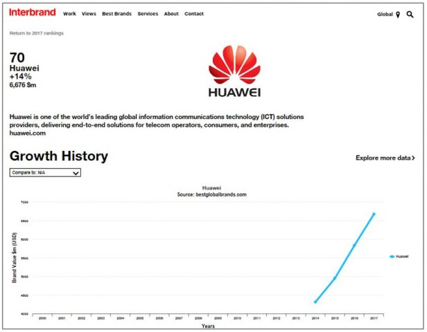 huawei interbrand 02 616x480 - Interbrand: Huawei Climbs to Rank 70 on 2017 Best Global Brands Report