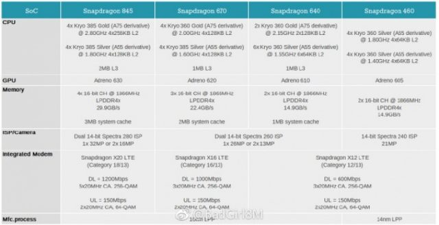 Meet Qualcomm's Upcoming Chips for 2018: The Snapdragon 670, 640 and 460