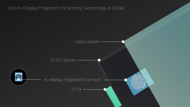 Vivo In Display Fingerprint Scanning Technology in Detail 640x360 - Vivo's First Smartphone with In-Display Fingerprint Scanning is Now Ready for Mass Production