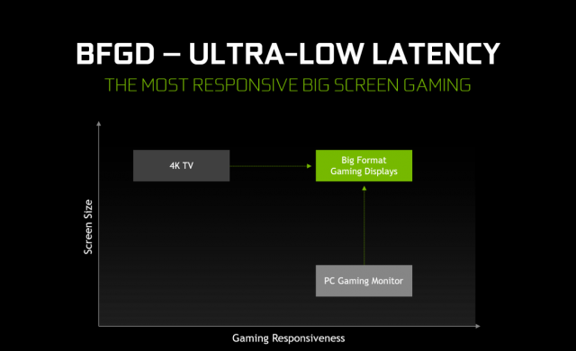 bfgd big format gaming displays have ultra low latency blk 640x391 - NVIDIA Introduces Big Format Gaming Displays (BFGDs)