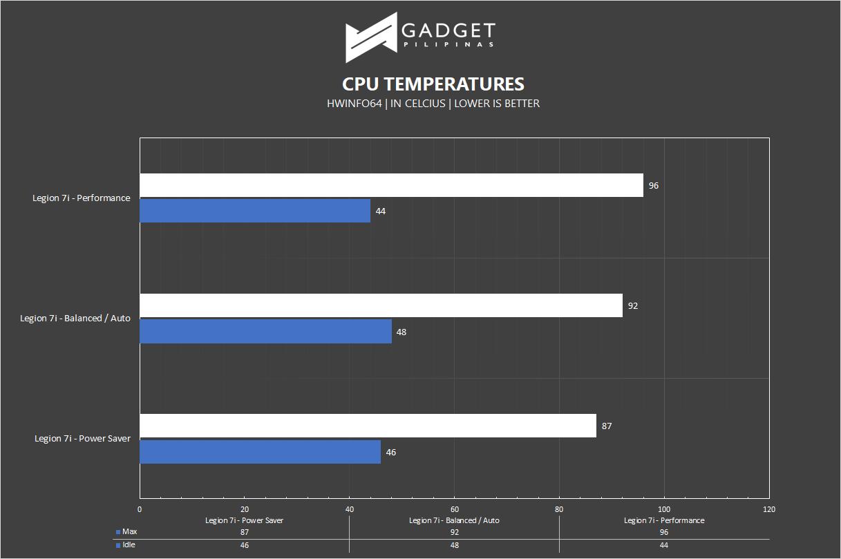 Lenovo Legion 7i Review - CPU Temps