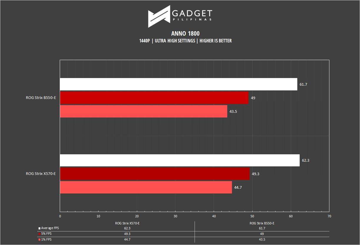 ROG Strix B550-E Motherboard Review - Anno 1800 1440p benchmark