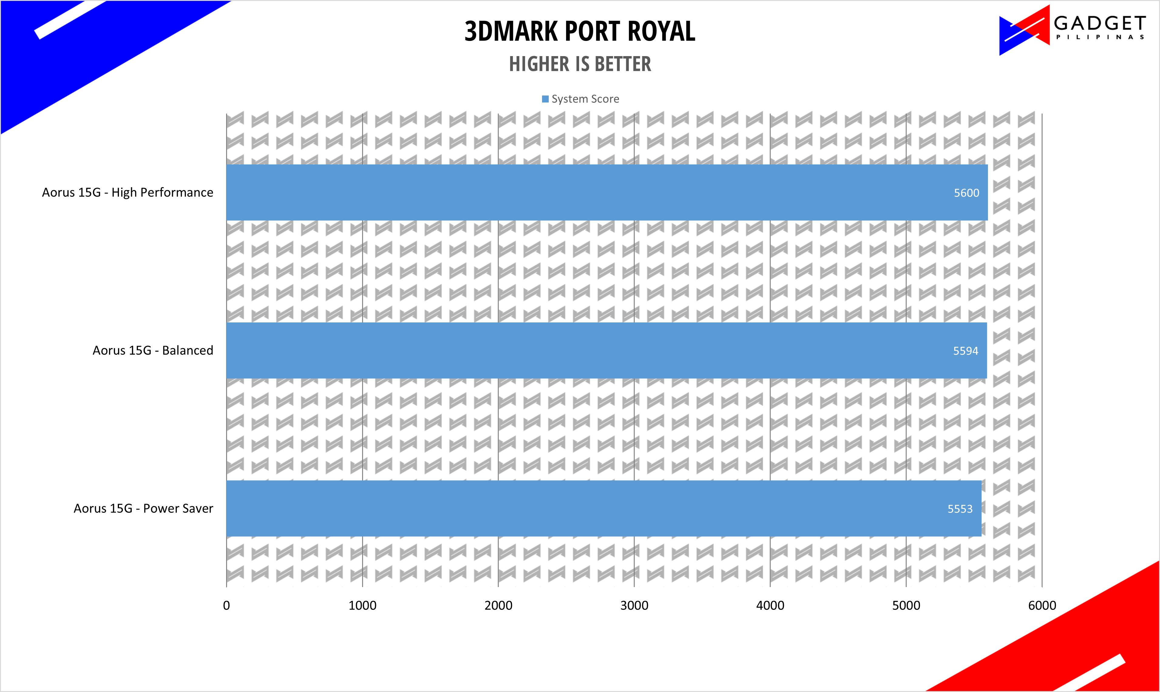 Aorus 15G XC Review - 3DMark Port Royal Benchmark