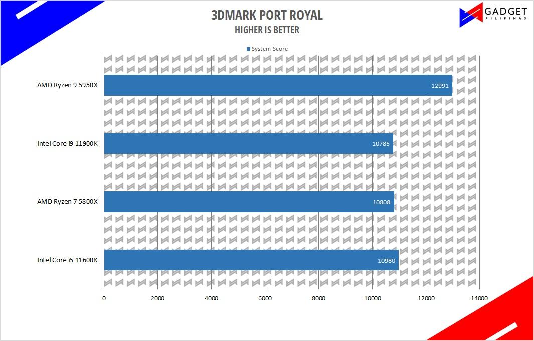 Intel Core i5 11600K Review - 3DMark Port Royal Benchmark