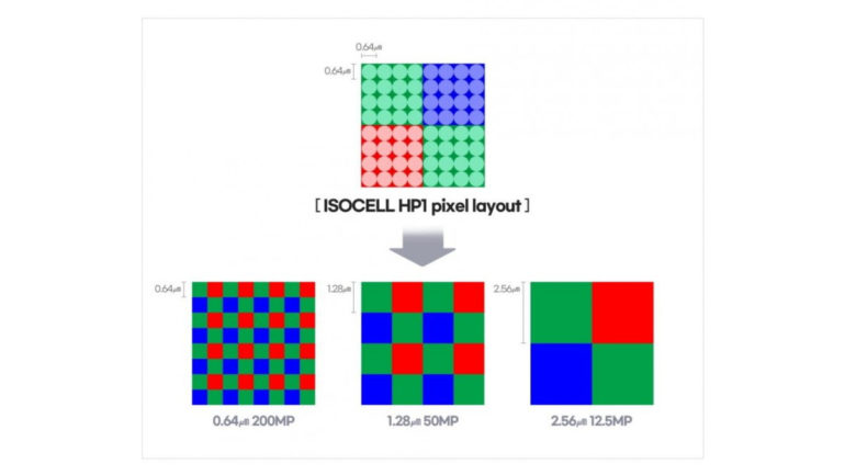 Samsung 200MP ISOCELL HP1 pixel