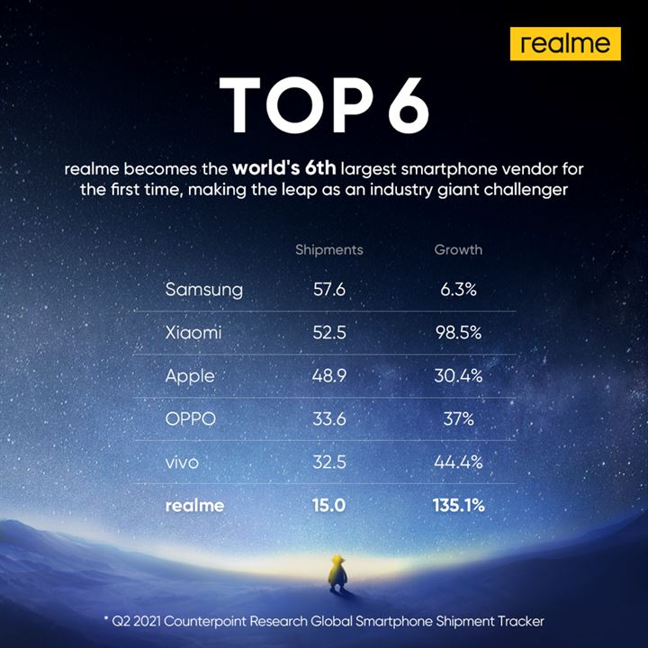 realme is world's top 6 smartphone brand (1)