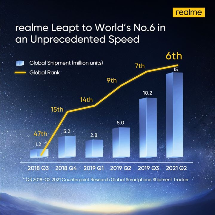 realme is world's top 6 smartphone brand (3)